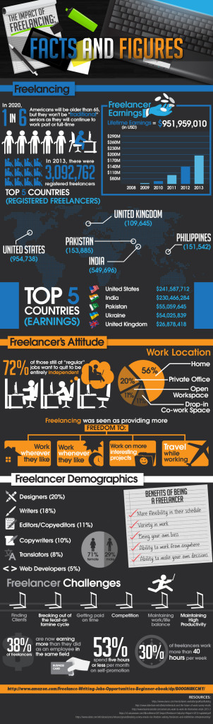 In Numbers: Freelance Working Around The World